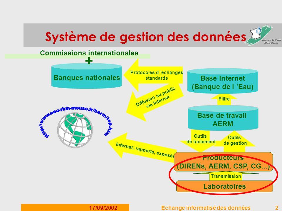 17/09/2002Echange informatisé des données2 Système de gestion des données Filtre Base Internet (Banque de l Eau) Base de travail AERM Outils de gestio