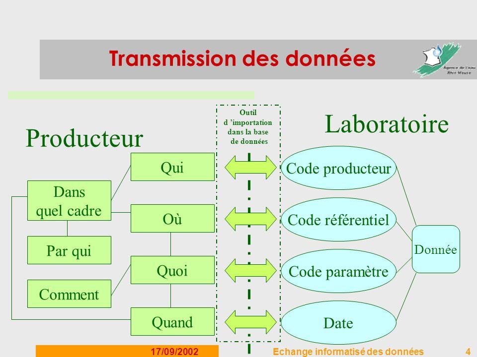 17/09/2002Echange informatisé des données4 Transmission des données Donnée Code producteur Date Code paramètre Code référentiel Quoi Où Quand Comment