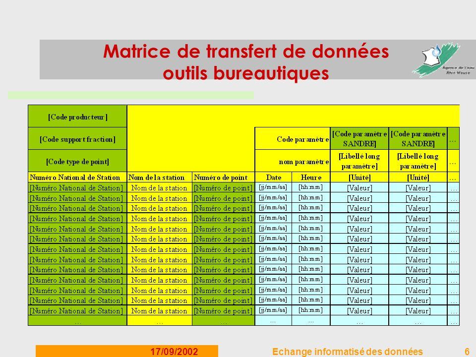 17/09/2002Echange informatisé des données6 Matrice de transfert de données outils bureautiques