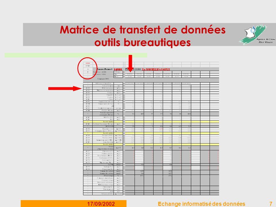 17/09/2002Echange informatisé des données7 Matrice de transfert de données outils bureautiques