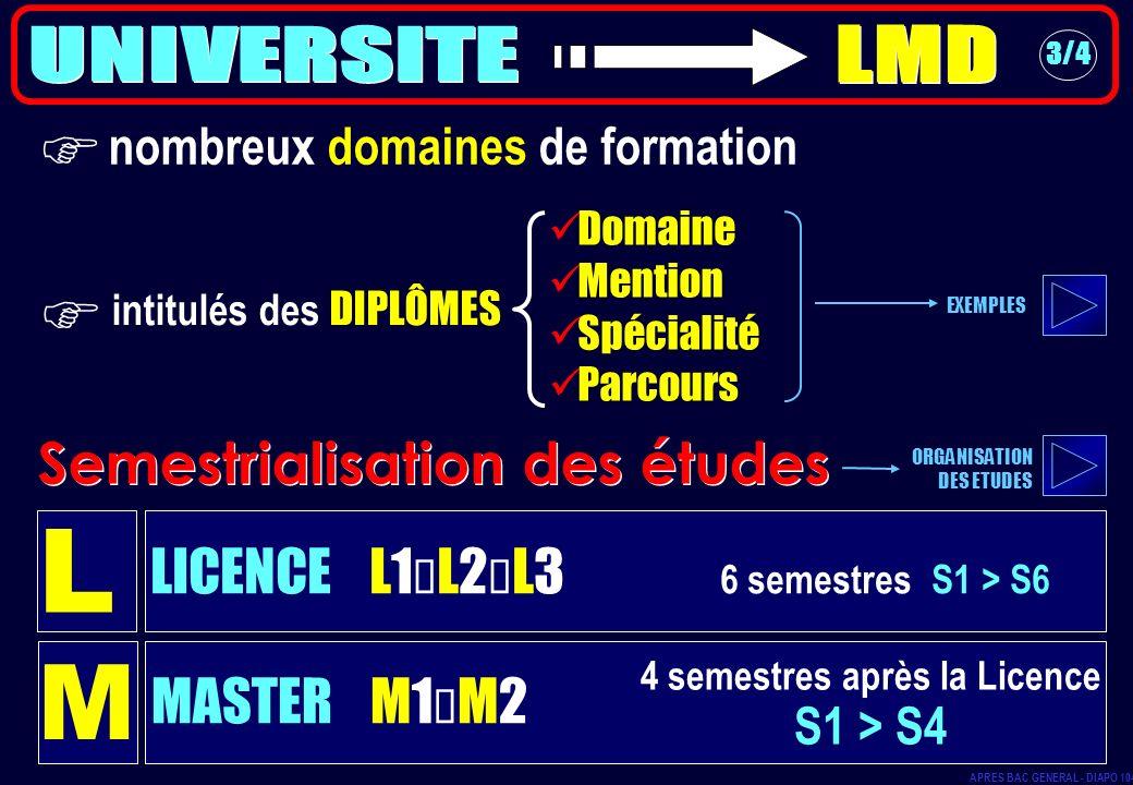 LICENCE L1 L2 L3 6 semestres S1 > S6 Semestrialisation des études 3/4 L MASTER M1 M2 M 4 semestres après la Licence S1 > S4 nombreux domaines de forma