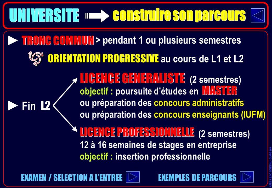 TRONC COMMUN ORIENTATION PROGRESSIVE au cours de L1 et L2 > pendant 1 ou plusieurs semestres LICENCE GENERALISTE Fin L2 LICENCE PROFESSIONNELLE 12 à 1