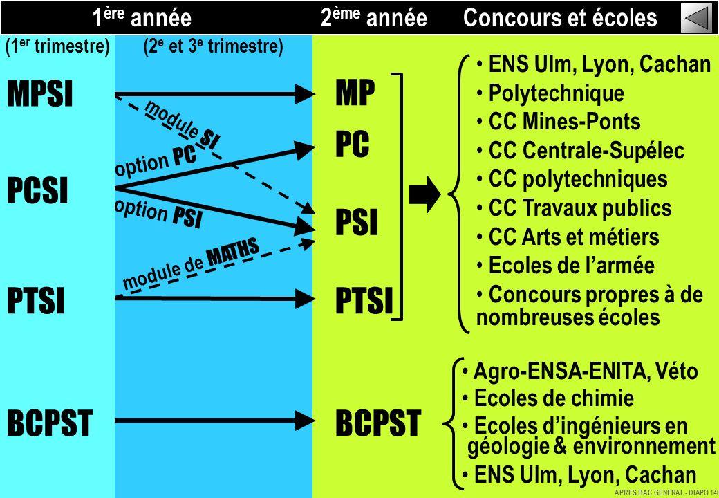 MP PC PSI PTSI BCPST option PC option PSI MPSI PCSI PTSI BCPST module SI module de MATHS 1 ère année 2 ème année Concours et écoles (1 er trimestre) (