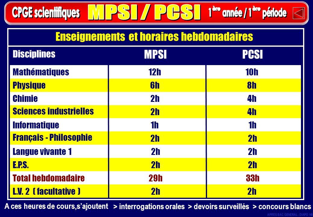 Enseignements et horaires hebdomadaires Disciplines MPSIPCSI Mathématiques12h 10h Physique6h 8h Chimie2h 4h Sciences industrielles 2h 4h Informatique1