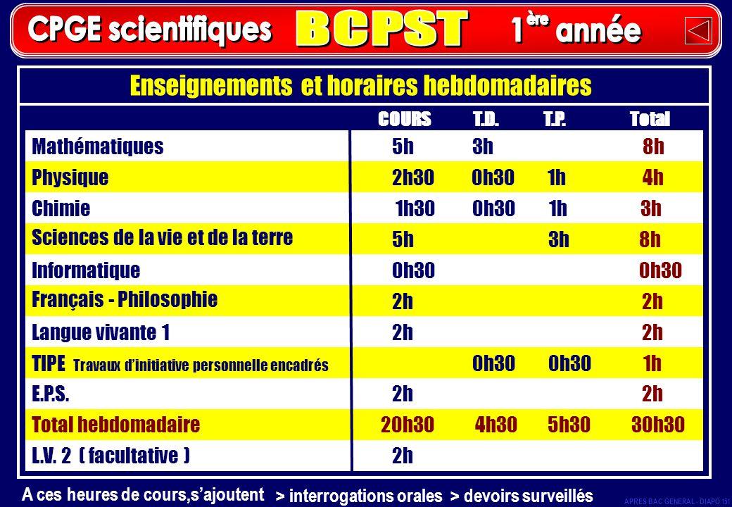Enseignements et horaires hebdomadaires Mathématiques 5h 3h 8h Physique 2h30 0h30 1h 4h Chimie 1h30 0h30 1h 3h Sciences de la vie et de la terre 5h 3h