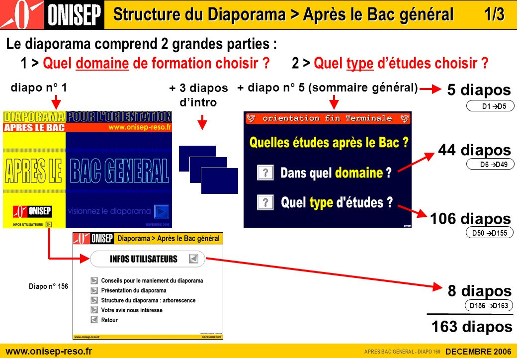 8 diapos 163 diapos diapo n° 1 + diapo n° 5 (sommaire général) 44 diapos Le diaporama comprend 2 grandes parties : 1 > Quel domaine de formation chois