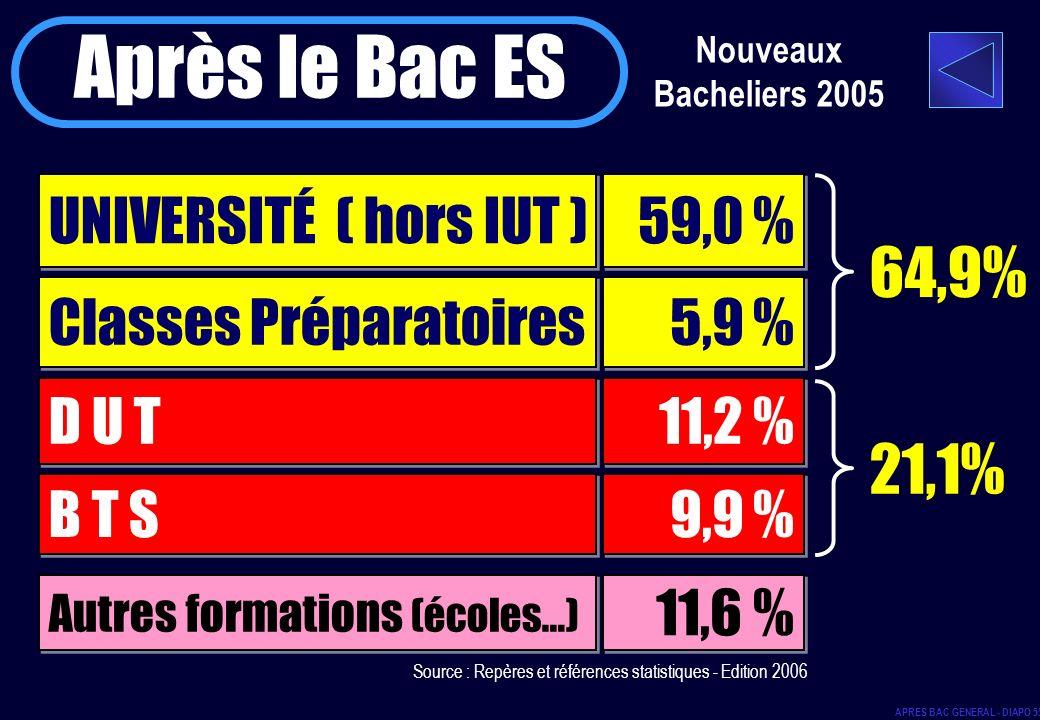 Nouveaux Bacheliers 2005 Après le Bac ES UNIVERSITÉ ( hors IUT ) 59,0 % Classes Préparatoires D U T B T S 5,9 % 11,2 % 9,9 % 64,9% 21,1% Autres format