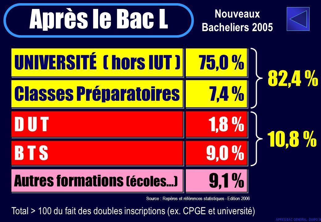 Total > 100 du fait des doubles inscriptions (ex. CPGE et université) Nouveaux Bacheliers 2005 Après le Bac L UNIVERSITÉ ( hors IUT ) 75,0 % Classes P