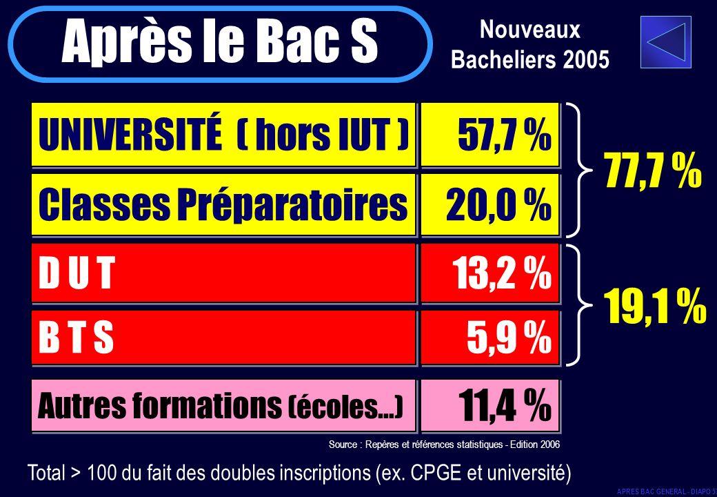 Nouveaux Bacheliers 2005 Après le Bac S UNIVERSITÉ ( hors IUT ) 57,7 % Classes Préparatoires D U T B T S 20,0 % 13,2 % 5,9 % 77,7 % 19,1 % Autres form