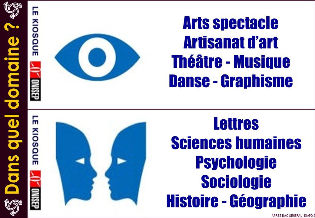 Arts spectacle Artisanat dart Théâtre - Musique Danse - Graphisme Lettres Sciences humaines Psychologie Sociologie Histoire - Géographie APRES BAC GEN