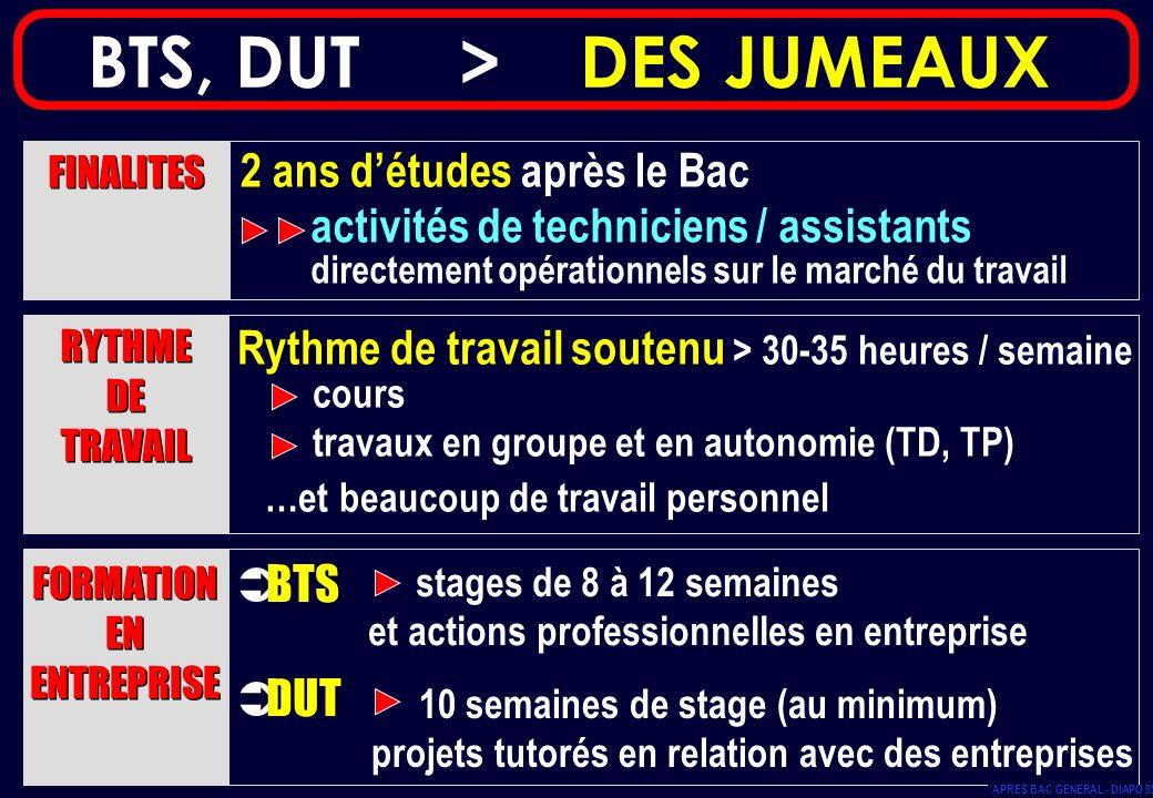 BTS, DUT > DES JUMEAUX Rythme de travail soutenu > 30-35 heures / semaine cours travaux en groupe et en autonomie (TD, TP) …et beaucoup de travail per