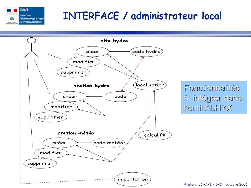 Ateliers SCHAPI / SPC – octobre 2006 INTERFACE / administrateur local Fonctionnalités à intégrer dans loutil ALHYX