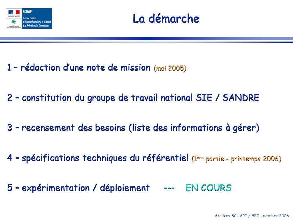 Ateliers SCHAPI / SPC – octobre 2006 La démarche 1 – rédaction dune note de mission (mai 2005) 2 – constitution du groupe de travail national SIE / SA