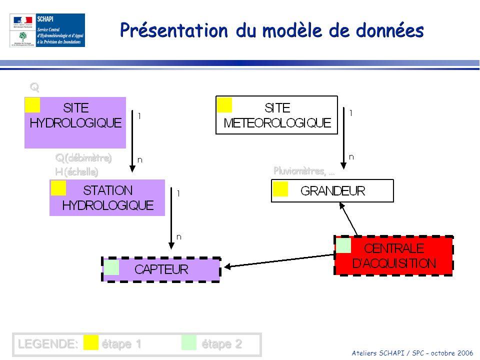 Ateliers SCHAPI / SPC – octobre 2006 Présentation du modèle de données LEGENDE: étape 1 étape 2