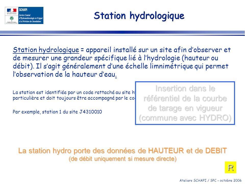 Ateliers SCHAPI / SPC – octobre 2006 Site météorologique Pour les pluviomètres (thermomètres…): utilisation dun modèle de données coordonné avec celui de Météo-France en vue de faciliter les échanges temps réel.