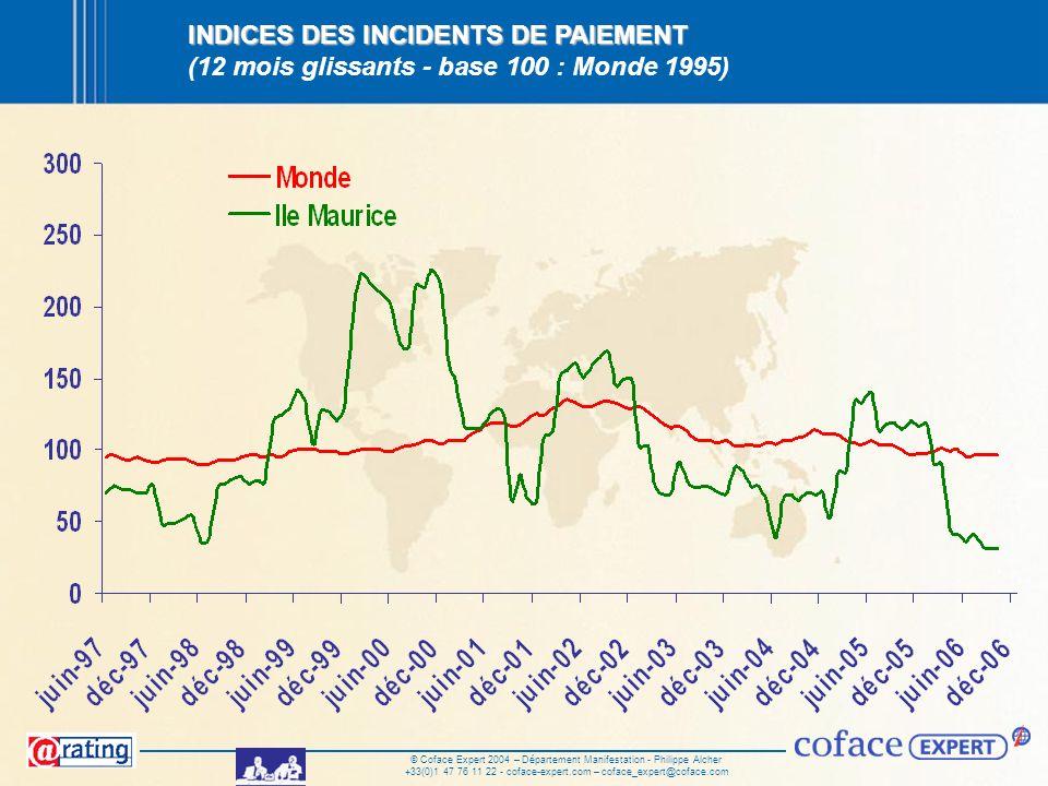 © Coface Expert 2004 – Département Manifestation - Philippe Alcher +33(0)1 47 76 11 22 - coface-expert.com – coface_expert@coface.com INDICES DES INCI