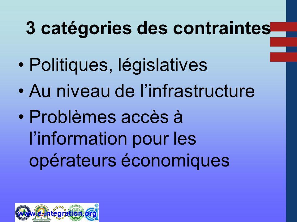 www.e-integration.org 3 catégories des contraintes Politiques, législatives Au niveau de linfrastructure Problèmes accès à linformation pour les opérateurs économiques