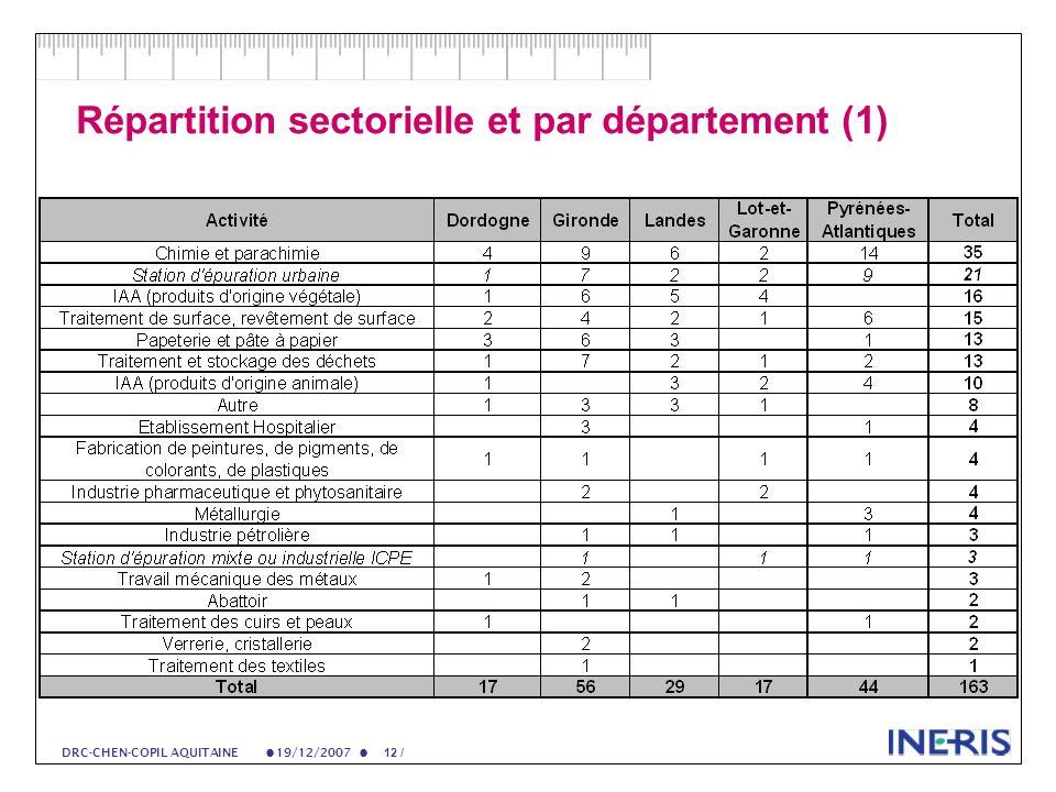 19/12/2007 12 / DRC-CHEN-COPIL AQUITAINE Répartition sectorielle et par département (1)