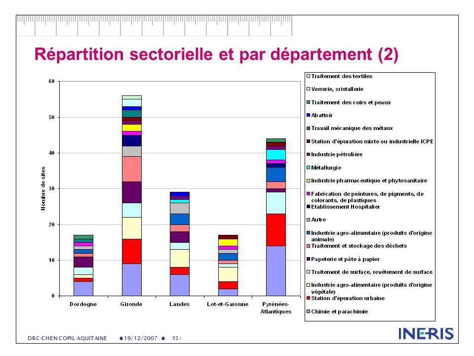 19/12/2007 13 / DRC-CHEN-COPIL AQUITAINE Répartition sectorielle et par département (2)
