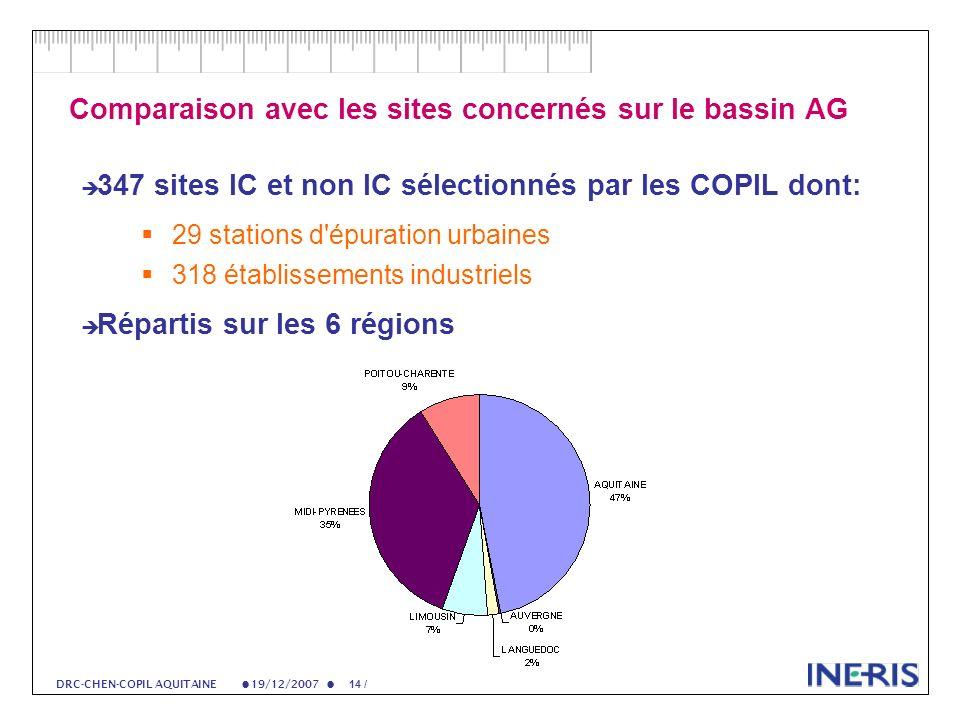 19/12/2007 14 / DRC-CHEN-COPIL AQUITAINE Comparaison avec les sites concernés sur le bassin AG 347 sites IC et non IC sélectionnés par les COPIL dont: 29 stations d épuration urbaines 318 établissements industriels Répartis sur les 6 régions