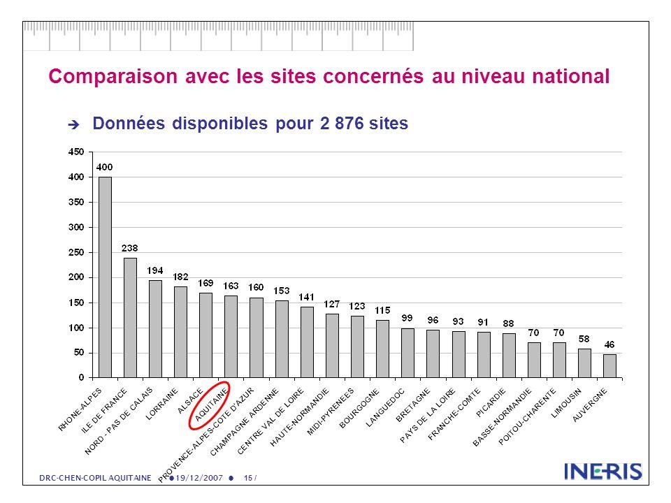 19/12/2007 15 / DRC-CHEN-COPIL AQUITAINE Comparaison avec les sites concernés au niveau national Données disponibles pour 2 876 sites