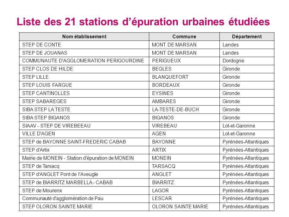 Liste des 21 stations dépuration urbaines étudiées Nom établissementCommuneDépartement STEP DE CONTEMONT DE MARSANLandes STEP DE JOUANASMONT DE MARSANLandes COMMUNAUTE D AGGLOMERATION PERIGOURDINEPERIGUEUXDordogne STEP CLOS DE HILDEBEGLESGironde STEP LILLEBLANQUEFORTGironde STEP LOUIS FARGUEBORDEAUXGironde STEP CANTINOLLESEYSINESGironde STEP SABAREGESAMBARESGironde SIBA STEP LA TESTELA-TESTE-DE-BUCHGironde SIBA STEP BIGANOSBIGANOSGironde SIAAV - STEP DE VIREBEEAUVIREBEAULot-et-Garonne VILLE D AGENAGENLot-et-Garonne STEP de BAYONNE SAINT-FREDERIC CABABBAYONNEPyrénées-Atlantiques STEP d ArtixARTIXPyrénées-Atlantiques Mairie de MONEIN - Station d épuration de MONEINMONEINPyrénées-Atlantiques STEP de TarsacqTARSACQPyrénées-Atlantiques STEP d ANGLET Pont de l AveugleANGLETPyrénées-Atlantiques STEP de BIARRITZ MARBELLA - CABABBIARRITZPyrénées-Atlantiques STEP de MourenxLAGORPyrénées-Atlantiques Communauté d agglomération de PauLESCARPyrénées-Atlantiques STEP OLORON SAINTE MARIEOLORON SAINTE MARIEPyrénées-Atlantiques