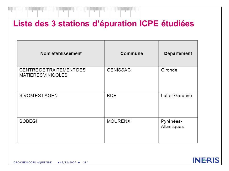 19/12/2007 21 / DRC-CHEN-COPIL AQUITAINE Liste des 3 stations dépuration ICPE étudiées Nom établissementCommuneDépartement CENTRE DE TRAITEMENT DES MATIERES VINICOLES GENISSACGironde SIVOM EST AGENBOELot-et-Garonne SOBEGIMOURENXPyrénées- Atlantiques