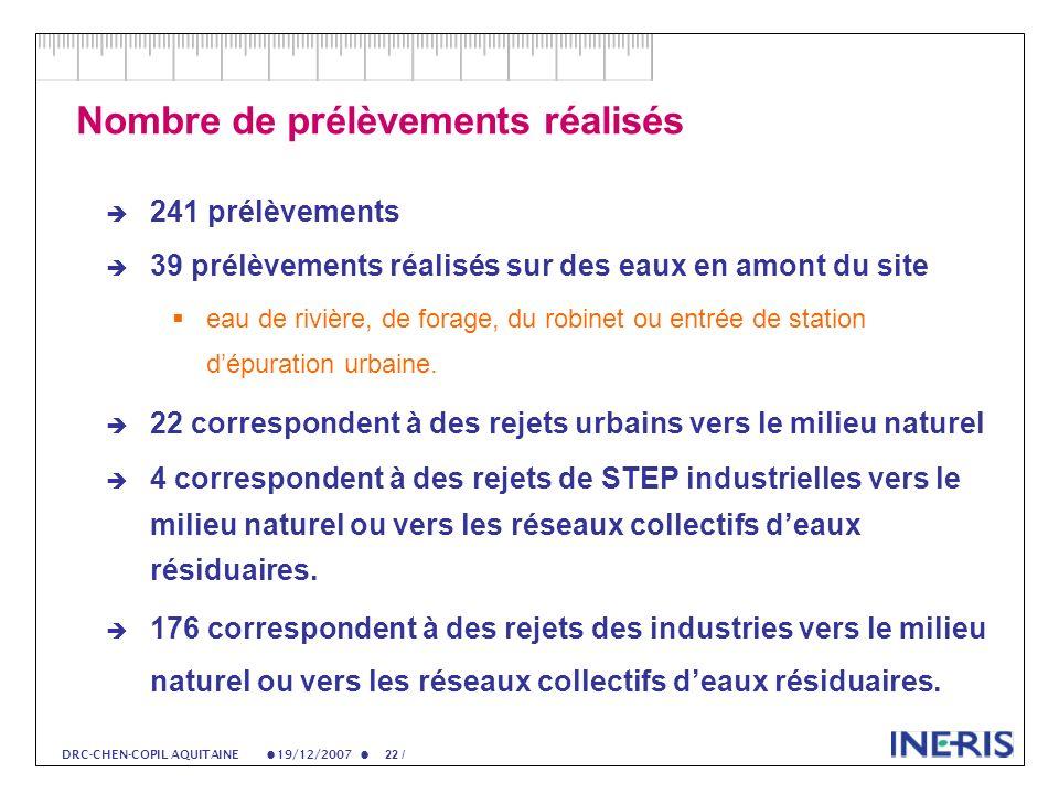 19/12/2007 22 / DRC-CHEN-COPIL AQUITAINE Nombre de prélèvements réalisés 241 prélèvements 39 prélèvements réalisés sur des eaux en amont du site eau de rivière, de forage, du robinet ou entrée de station dépuration urbaine.
