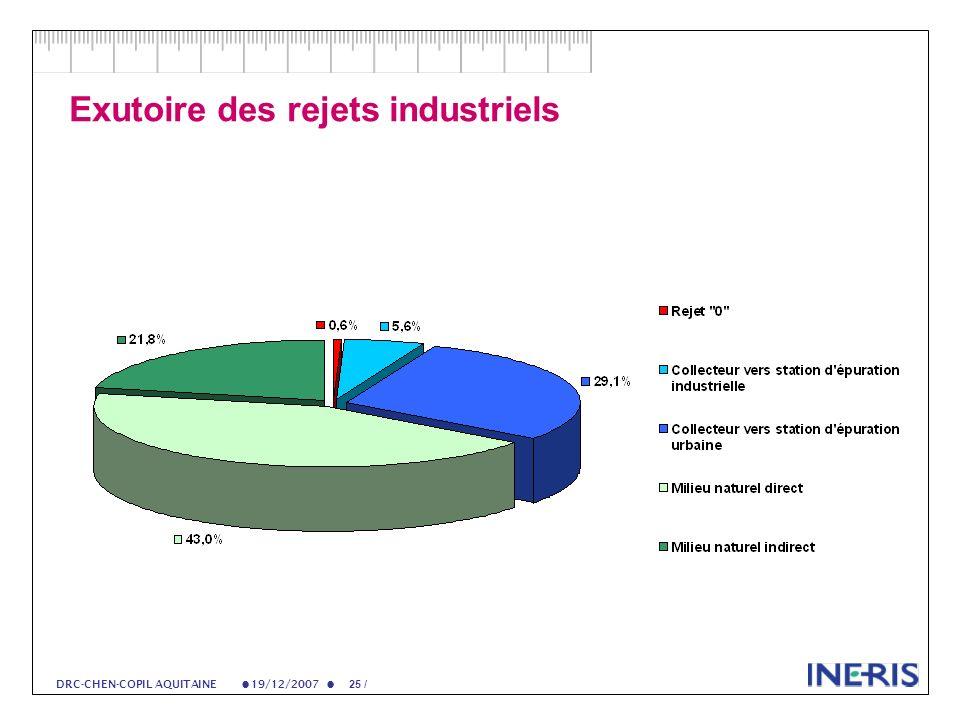 19/12/2007 25 / DRC-CHEN-COPIL AQUITAINE Exutoire des rejets industriels