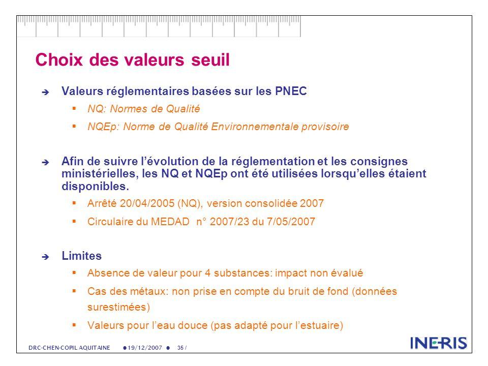 19/12/2007 35 / DRC-CHEN-COPIL AQUITAINE Choix des valeurs seuil Valeurs réglementaires basées sur les PNEC NQ: Normes de Qualité NQEp: Norme de Qualité Environnementale provisoire Afin de suivre lévolution de la réglementation et les consignes ministérielles, les NQ et NQEp ont été utilisées lorsquelles étaient disponibles.