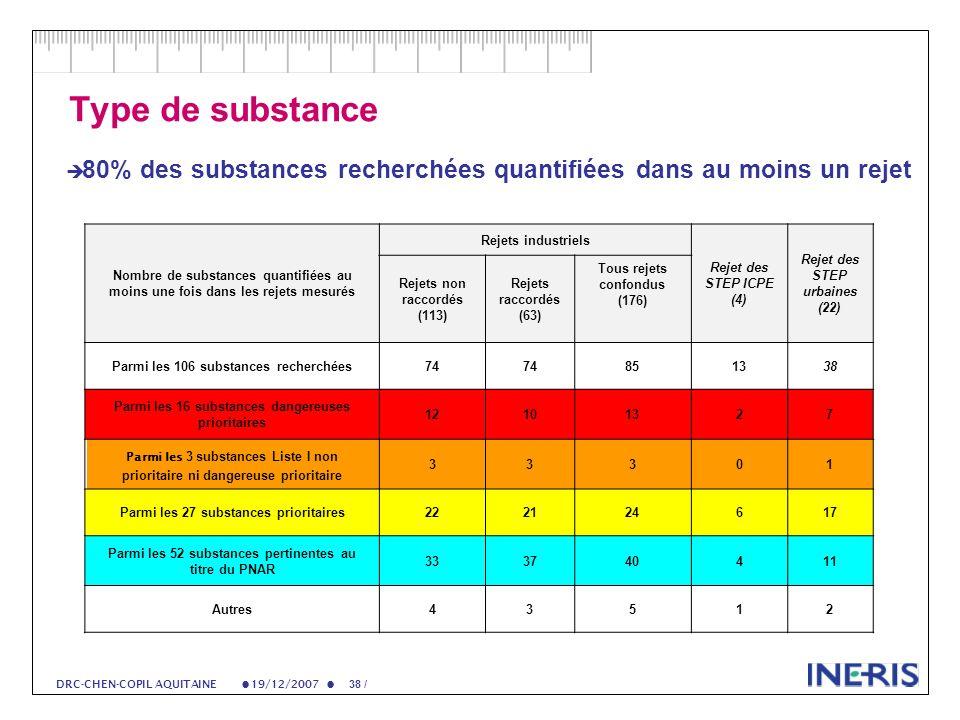 19/12/2007 38 / DRC-CHEN-COPIL AQUITAINE Type de substance 80% des substances recherchées quantifiées dans au moins un rejet Nombre de substances quantifiées au moins une fois dans les rejets mesurés Rejets industriels Rejet des STEP ICPE (4) Rejet des STEP urbaines (22) Rejets non raccordés (113) Rejets raccordés (63) Tous rejets confondus (176) Parmi les 106 substances recherchées74 851338 Parmi les 16 substances dangereuses prioritaires 12101327 Parmi les 3 substances Liste I non prioritaire ni dangereuse prioritaire 33301 Parmi les 27 substances prioritaires222124617 Parmi les 52 substances pertinentes au titre du PNAR 333740411 Autres43512