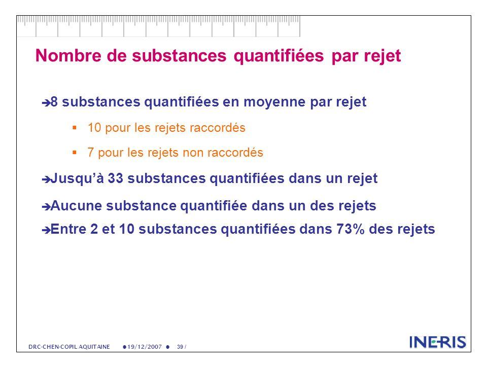19/12/2007 39 / DRC-CHEN-COPIL AQUITAINE Nombre de substances quantifiées par rejet 8 substances quantifiées en moyenne par rejet 10 pour les rejets raccordés 7 pour les rejets non raccordés Jusquà 33 substances quantifiées dans un rejet Aucune substance quantifiée dans un des rejets Entre 2 et 10 substances quantifiées dans 73% des rejets