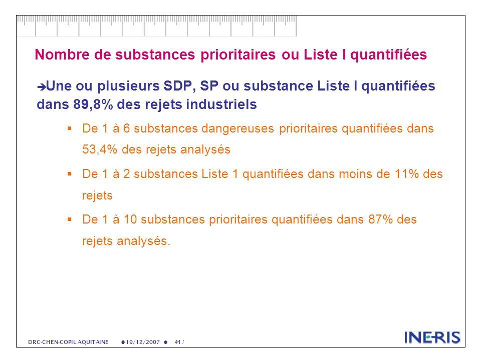 19/12/2007 41 / DRC-CHEN-COPIL AQUITAINE Nombre de substances prioritaires ou Liste I quantifiées Une ou plusieurs SDP, SP ou substance Liste I quantifiées dans 89,8% des rejets industriels De 1 à 6 substances dangereuses prioritaires quantifiées dans 53,4% des rejets analysés De 1 à 2 substances Liste 1 quantifiées dans moins de 11% des rejets De 1 à 10 substances prioritaires quantifiées dans 87% des rejets analysés.