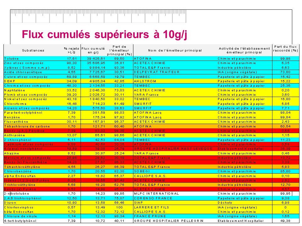 19/12/2007 49 / DRC-CHEN-COPIL AQUITAINE Flux cumulés supérieurs à 10g/j