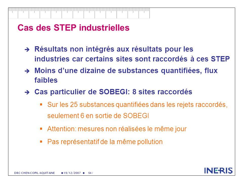 19/12/2007 54 / DRC-CHEN-COPIL AQUITAINE Cas des STEP industrielles Résultats non intégrés aux résultats pour les industries car certains sites sont raccordés à ces STEP Moins dune dizaine de substances quantifiées, flux faibles Cas particulier de SOBEGI: 8 sites raccordés Sur les 25 substances quantifiées dans les rejets raccordés, seulement 6 en sortie de SOBEGI Attention: mesures non réalisées le même jour Pas représentatif de la même pollution