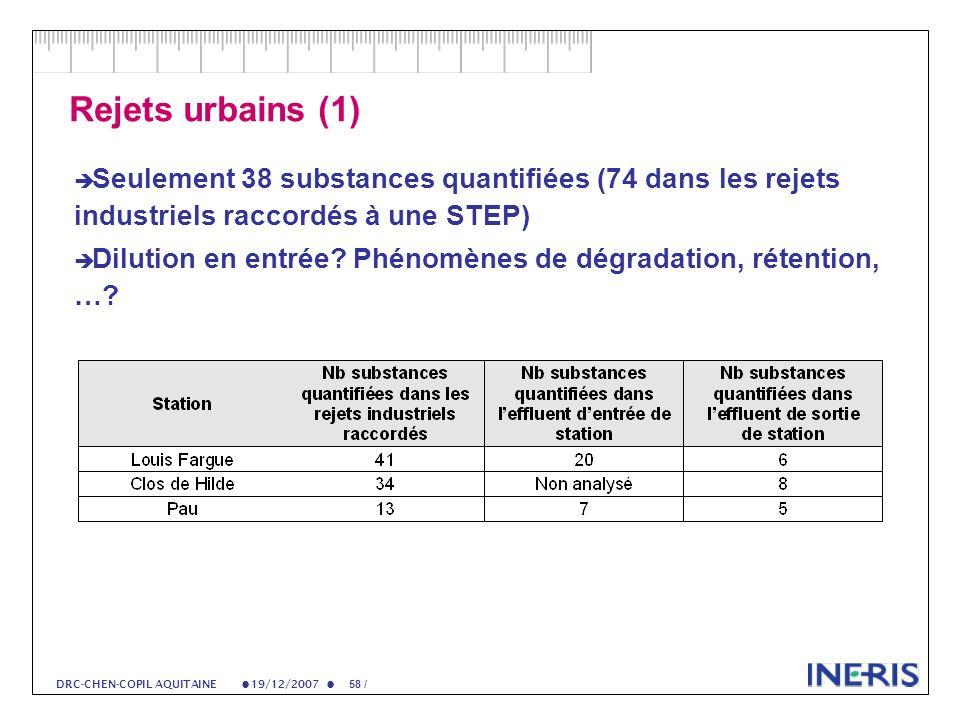 19/12/2007 58 / DRC-CHEN-COPIL AQUITAINE Rejets urbains (1) Seulement 38 substances quantifiées (74 dans les rejets industriels raccordés à une STEP) Dilution en entrée.