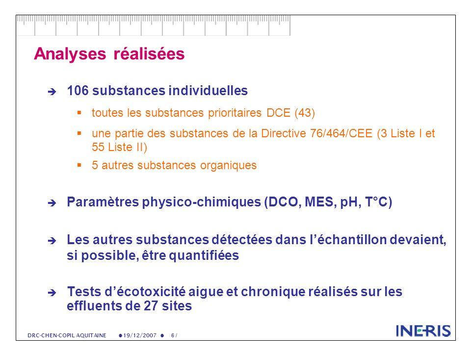19/12/2007 67 / DRC-CHEN-COPIL AQUITAINE Essais décotoxicité 27 rejets soumis à 4 tests décotoxicité 3 espèces testées (2 niveaux trophiques) Tests de toxicité aigüe et chronique Résultats: concentrations deffet (CE 50 ou CE 10 ) Exprimées en % deffluent nécessaire pour atteindre cette CEx Plus le pourcentage est proche de 0, plus leffluent est toxique (dilution importante) Pourcentage proche de 100%: leffluent pur na pas deffet sur les populations testées (pas de dilution) Résultats complets disponibles pour 8: traitement en cours Un traitement national doit conduire à une publication en 2008 Elle tentera de corréler la composition chimique de leffluent à son écotoxicité.
