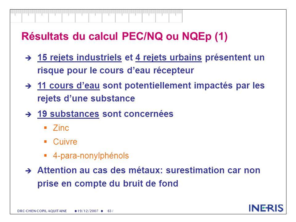 19/12/2007 63 / DRC-CHEN-COPIL AQUITAINE Résultats du calcul PEC/NQ ou NQEp (1) 15 rejets industriels et 4 rejets urbains présentent un risque pour le cours deau récepteur 11 cours deau sont potentiellement impactés par les rejets dune substance 19 substances sont concernées Zinc Cuivre 4-para-nonylphénols Attention au cas des métaux: surestimation car non prise en compte du bruit de fond