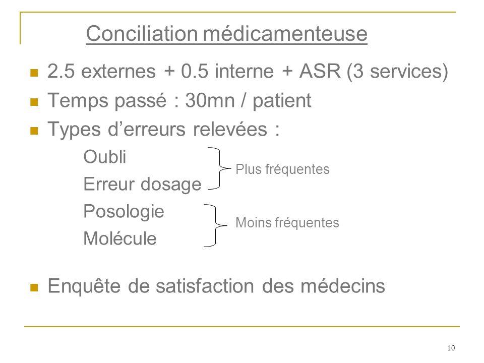 10 2.5 externes + 0.5 interne + ASR (3 services) Temps passé : 30mn / patient Types derreurs relevées : Oubli Erreur dosage Posologie Molécule Enquête
