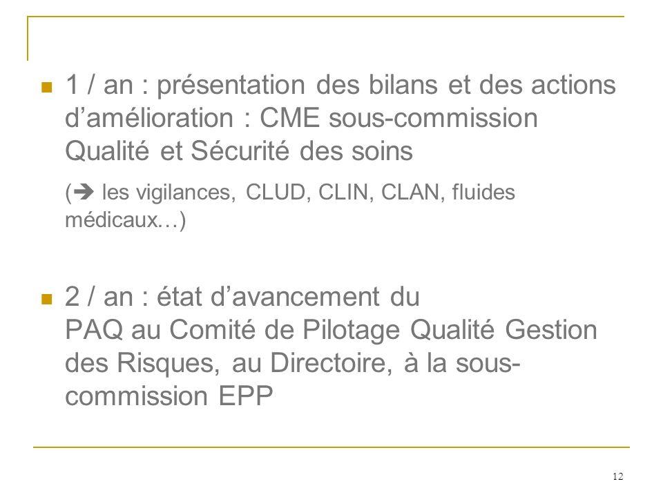12 1 / an : présentation des bilans et des actions damélioration : CME sous-commission Qualité et Sécurité des soins ( les vigilances, CLUD, CLIN, CLA