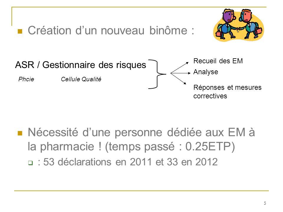 5 Création dun nouveau binôme : Nécessité dune personne dédiée aux EM à la pharmacie ! (temps passé : 0.25ETP) : 53 déclarations en 2011 et 33 en 2012