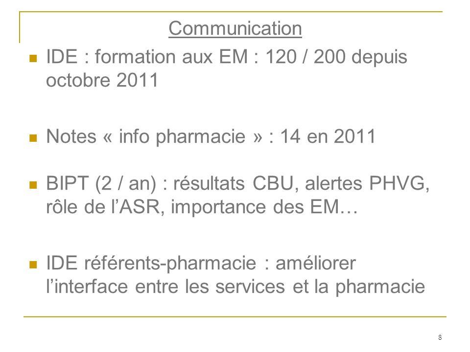 8 Communication IDE : formation aux EM : 120 / 200 depuis octobre 2011 Notes « info pharmacie » : 14 en 2011 BIPT (2 / an) : résultats CBU, alertes PH