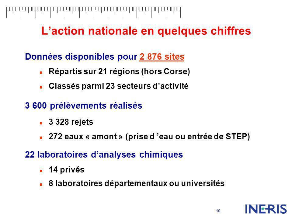 10 Laction nationale en quelques chiffres Données disponibles pour 2 876 sites Répartis sur 21 régions (hors Corse) Classés parmi 23 secteurs dactivit