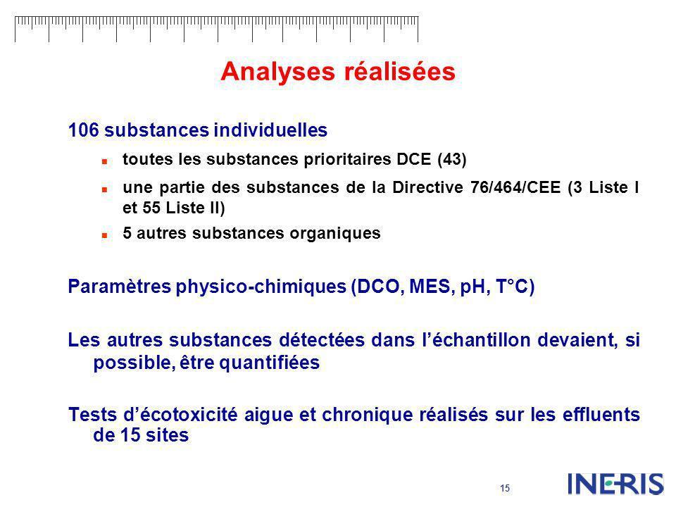 15 Analyses réalisées 106 substances individuelles toutes les substances prioritaires DCE (43) une partie des substances de la Directive 76/464/CEE (3