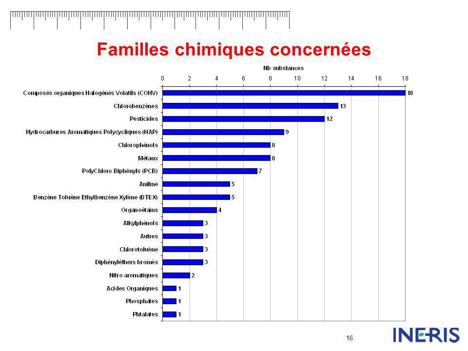 16 Familles chimiques concernées