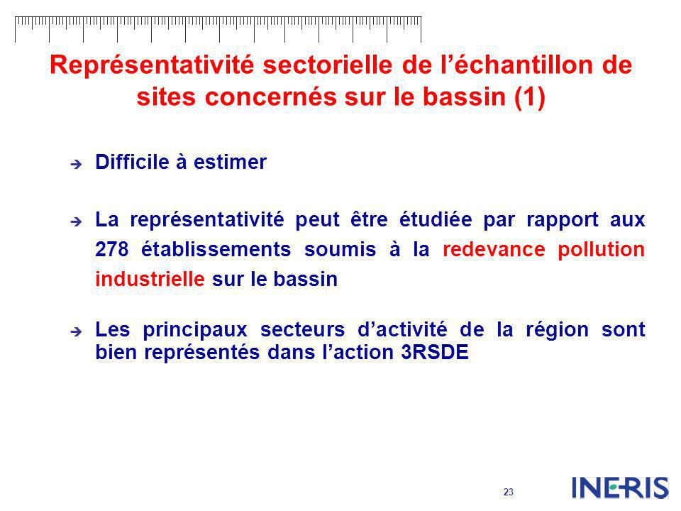 23 Représentativité sectorielle de léchantillon de sites concernés sur le bassin (1) Difficile à estimer La représentativité peut être étudiée par rap