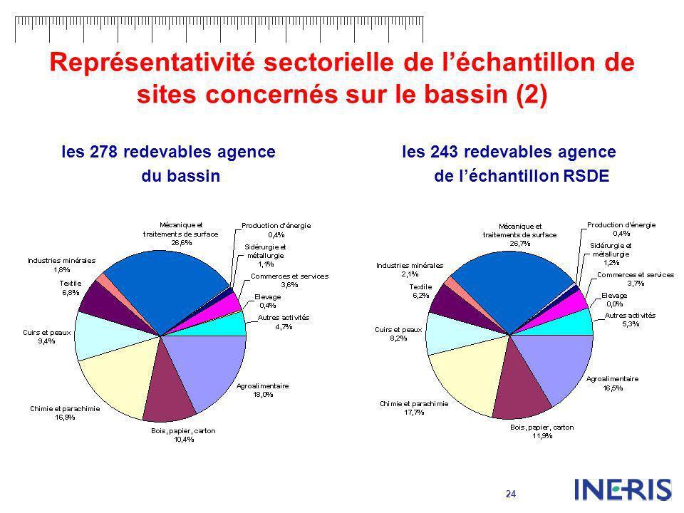 24 Représentativité sectorielle de léchantillon de sites concernés sur le bassin (2) les 278 redevables agence du bassin les 243 redevables agence de