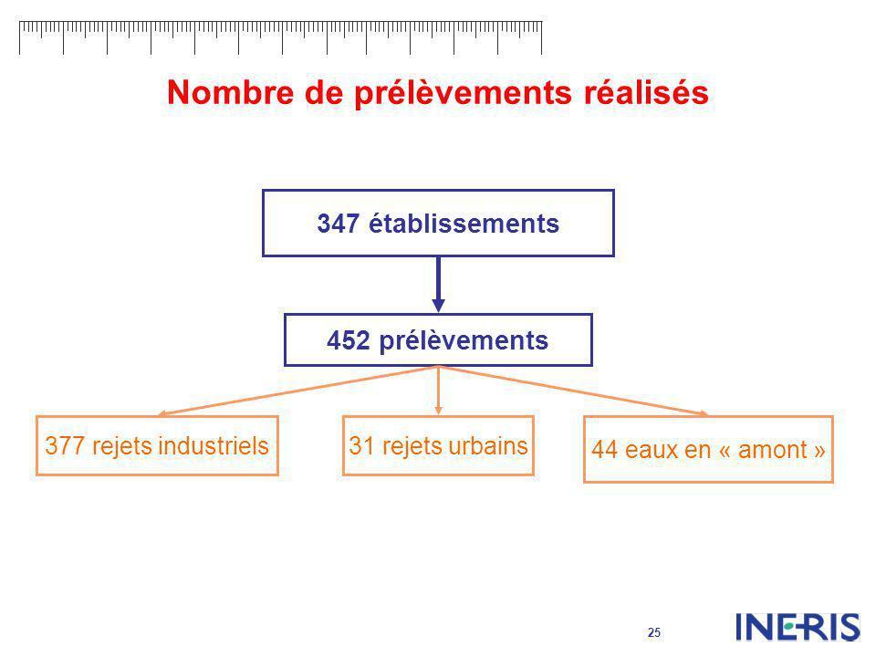 25 Nombre de prélèvements réalisés 452 prélèvements 377 rejets industriels31 rejets urbains 44 eaux en « amont » 347 établissements