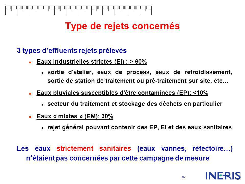 26 Type de rejets concernés 3 types deffluents rejets prélevés Eaux industrielles strictes (EI) : > 60% sortie d'atelier, eaux de process, eaux de ref