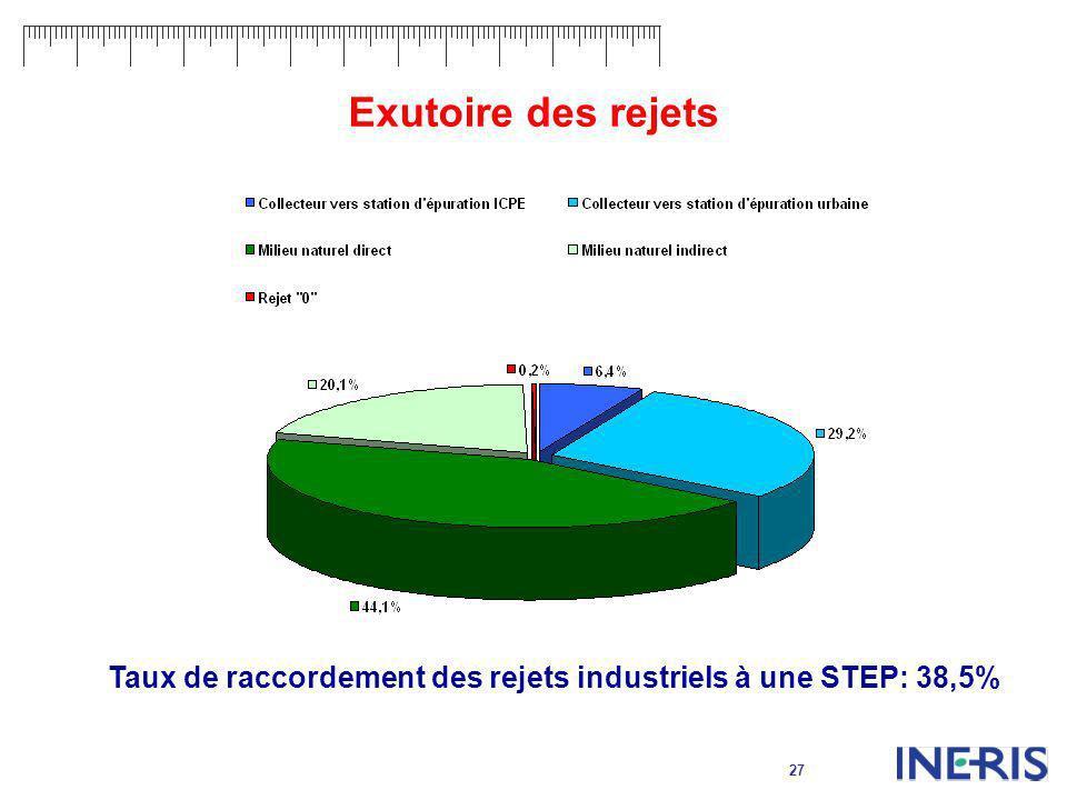 27 Exutoire des rejets Taux de raccordement des rejets industriels à une STEP: 38,5%